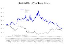 10-Year Yield: Back in 250-280 Range