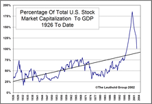 Total U.S. Market Capitalization As A Percentage Of GDP: An Alternative Valuation Perspective