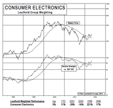 New Select Industries Group Holding: Consumer Electronics