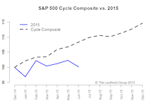 Time Cycle Mid-Year Update: Going Off Script?