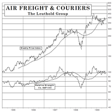New Select Industries Group Holding: Shipping Funds To Air Freight & Couriers Group