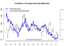 The Weakening Yen — Too Far Too Fast