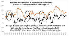 Movies & Entertainment & Broadcasting Revisited