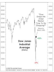 Did The 20% Bounce Kill The Bear?