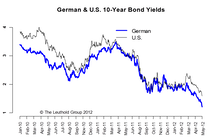 How Low Can It Go? Watch The Bund Yields
