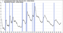Employment Data Continues To Deteriorate