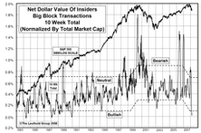 Insider Block Measures...Insider Selling Has Slowed Considerably