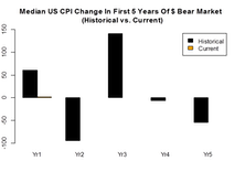 More On The Dollar Bear Market