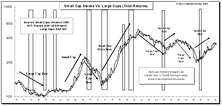Leuthold Small Cap Leadership Model: Less Negative, But Still Rated Neutral