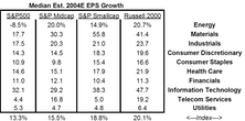 Earnings By Sector - Looking For EPS Growth In 2004
