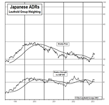 Japanese ADRs...Update