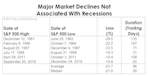 The Correction In Historical Context