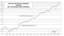 "Time To Revisit ""Why We Normalize Earnings"""