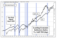 Keep An Eye On The LEI – Leading Indicators Have Topped, But Have Yet To Roll Over