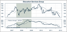 Education Services: Regulation Risk Overhang Too Big