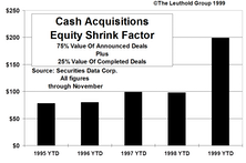 The Big Shrink…Equity Evaporation Continues