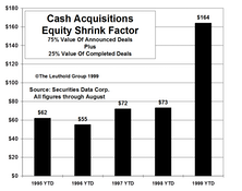 The Big Shrink…Cash Mergers Frenzy Continues