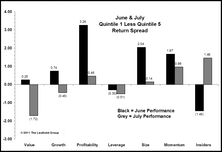 Factor Performance: Insider Activity Finally Works; Value Continues To Struggle