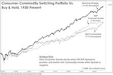 Consumer Goods Stocks Versus Commodity Stocks: Identifying Long-Term Leadership