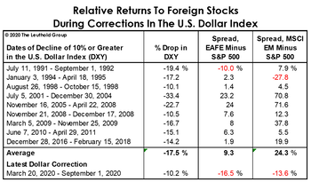 """Foreign Stocks Party Like It's The """"2010s"""""""