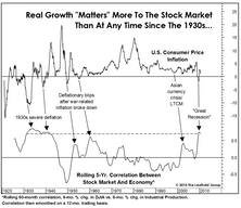 Stocks And Economy Joined At The Hip… For Now