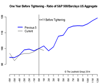 A Year Before Tightening - Stocks Will Be Fine