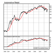 Automotive Retail...Initiating A New 7% Portfolio Position