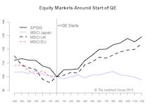 EU QE - Success Highly Uncertain