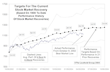 Tracking The Market Recovery…..Still 13%-16% Potential Upside