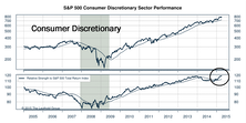 Can Consumer Discretionary Relative Strength Continue?