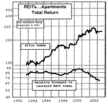 The Rationale For Adding REITs To Core Portfolio