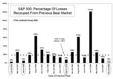 Symptoms of a Maturing Bull Market—Assessing Potential Remaining Upside