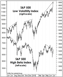 Low Vol Divergence, Episode 3