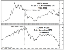 Deflation… What If? (Part II)