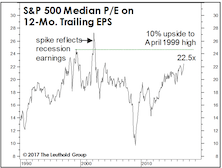 Estimating The Upside: Another Angle