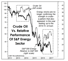 Crude Still At Risk?