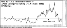 Stocks Versus Bonds: A Lonnngggg-Term View