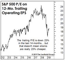 The P/E Decline Has Been Greatly Exaggerated
