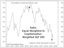 """Risks Still High In The """"Median"""" Large Cap"""