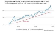 Growth vs Value vs Cyclicals