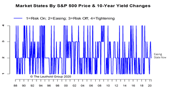 The State Of The Stock/Bond Relationship