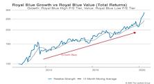 Growth vs. Value vs. Cyclicals