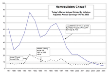The Homebuilding Group – Value Play Or Value Trap?