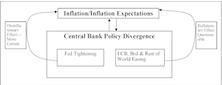 Inflation & Monetary Policy—A Feedback Loop