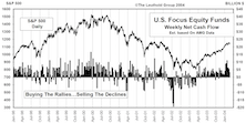 February Mutual Fund Flows...Big Inflows Continue