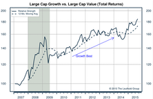 Growth / Value / Cyclicals
