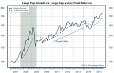 Growth vs Value vs Cyclicals