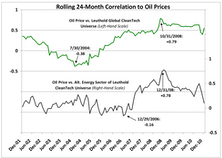 """Like Oil & Water: The """"Correlation"""" Between CleanTech And Petroleum"""