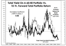 The Reach For Yield… And Its Consequences