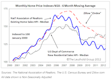 U.S. Home Price Indexes Dissected